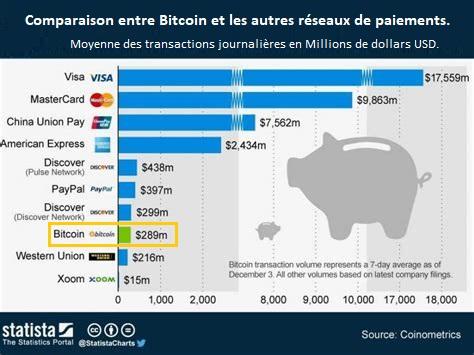 Bitcoin est un réseau de paiement international qui dépasse Western Union.
